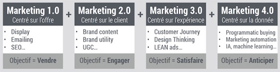 marketing 4 0   buzzword ou vraie  u00e9volution des pratiques